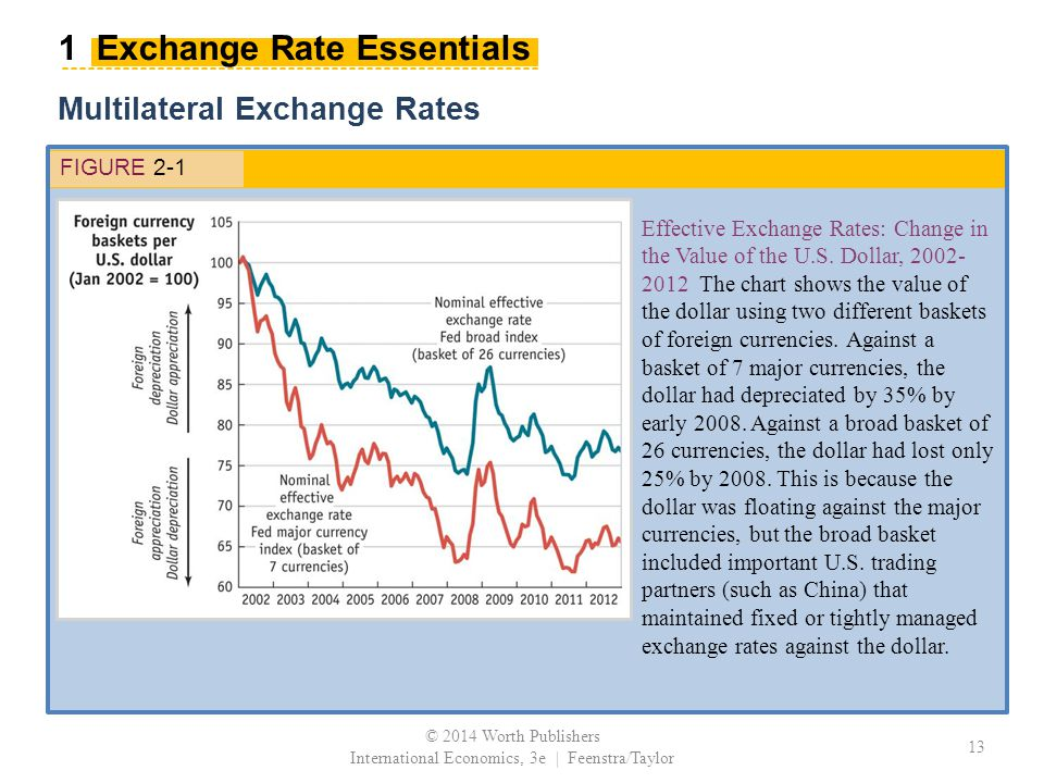 Multilateral Exchange Rates FIGURE 2-1 Effective Exchange Rates: Change in the Value of the U.S.