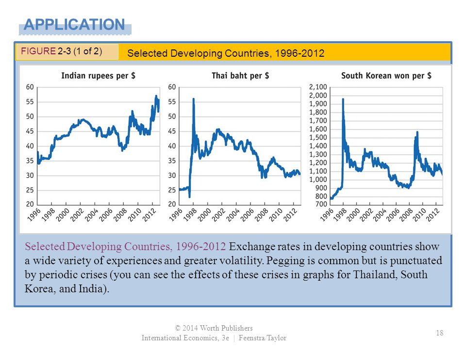 © 2014 Worth Publishers International Economics, 3e | Feenstra/Taylor 18 FIGURE 2-3 (1 of 2) Selected Developing Countries, 1996-2012 Exchange rates in developing countries show a wide variety of experiences and greater volatility.