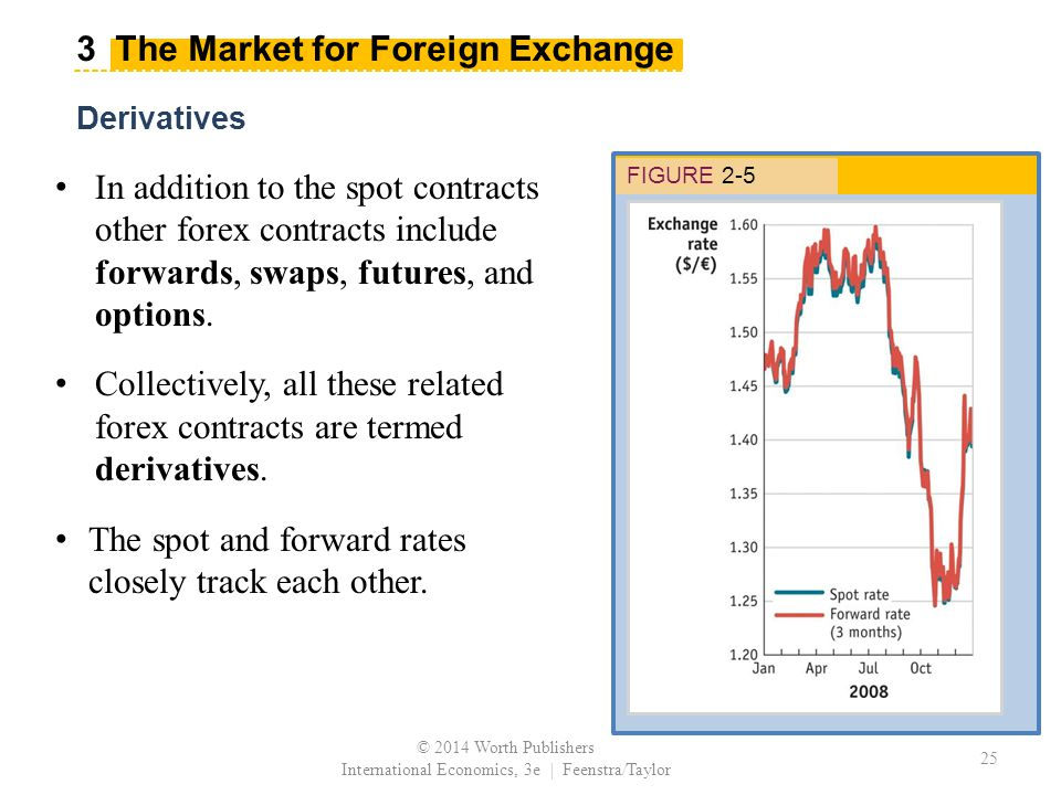 © 2014 Worth Publishers International Economics, 3e | Feenstra/Taylor 25 Derivatives FIGURE 2-5 In addition to the spot contracts other forex contracts include forwards, swaps, futures, and options.