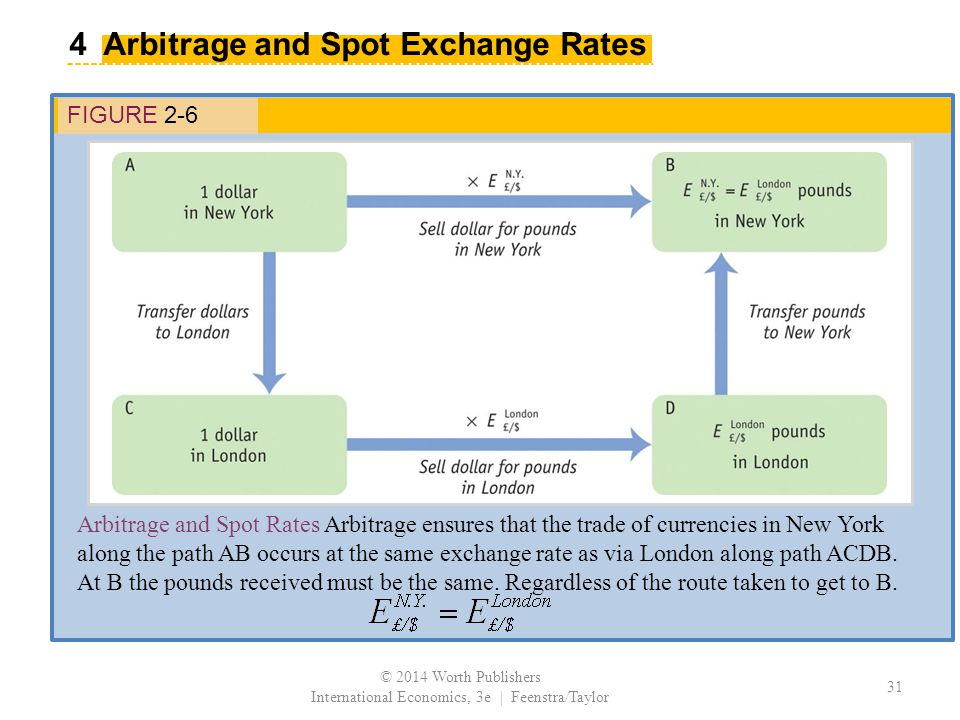 © 2014 Worth Publishers International Economics, 3e | Feenstra/Taylor 31 4 Arbitrage and Spot Exchange Rates FIGURE 2-6 Arbitrage and Spot Rates Arbitrage ensures that the trade of currencies in New York along the path AB occurs at the same exchange rate as via London along path ACDB.
