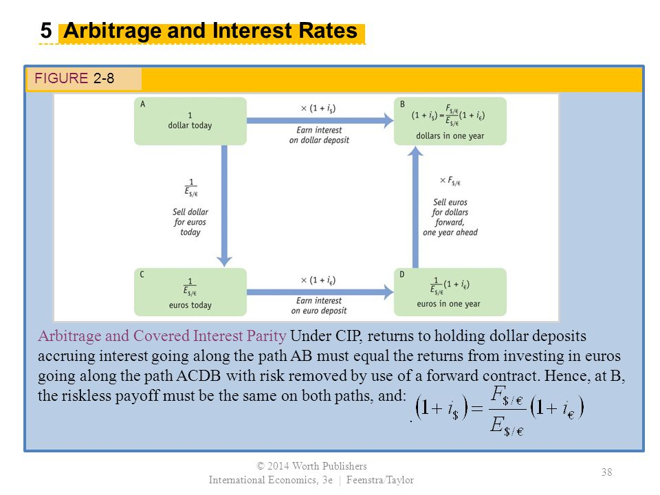 FIGURE 2-8 Arbitrage and Covered Interest Parity Under CIP, returns to holding dollar deposits accruing interest going along the path AB must equal the returns from investing in euros going along the path ACDB with risk removed by use of a forward contract.