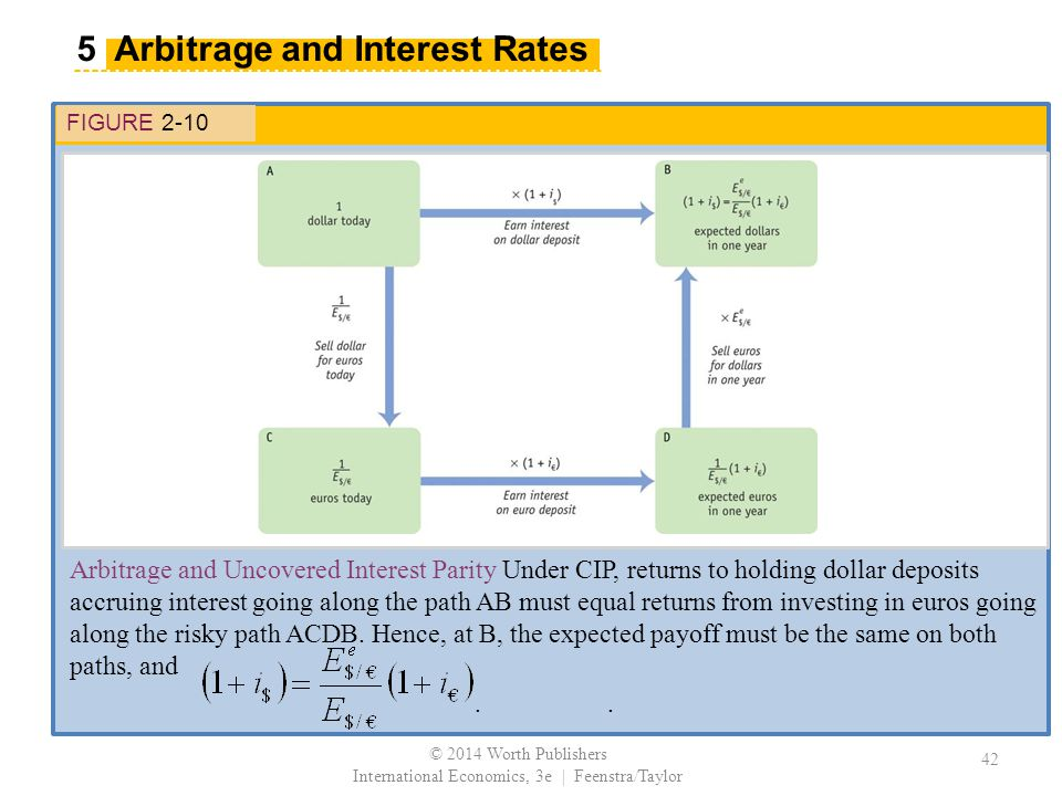 FIGURE 2-10 Arbitrage and Uncovered Interest Parity Under CIP, returns to holding dollar deposits accruing interest going along the path AB must equal returns from investing in euros going along the risky path ACDB.