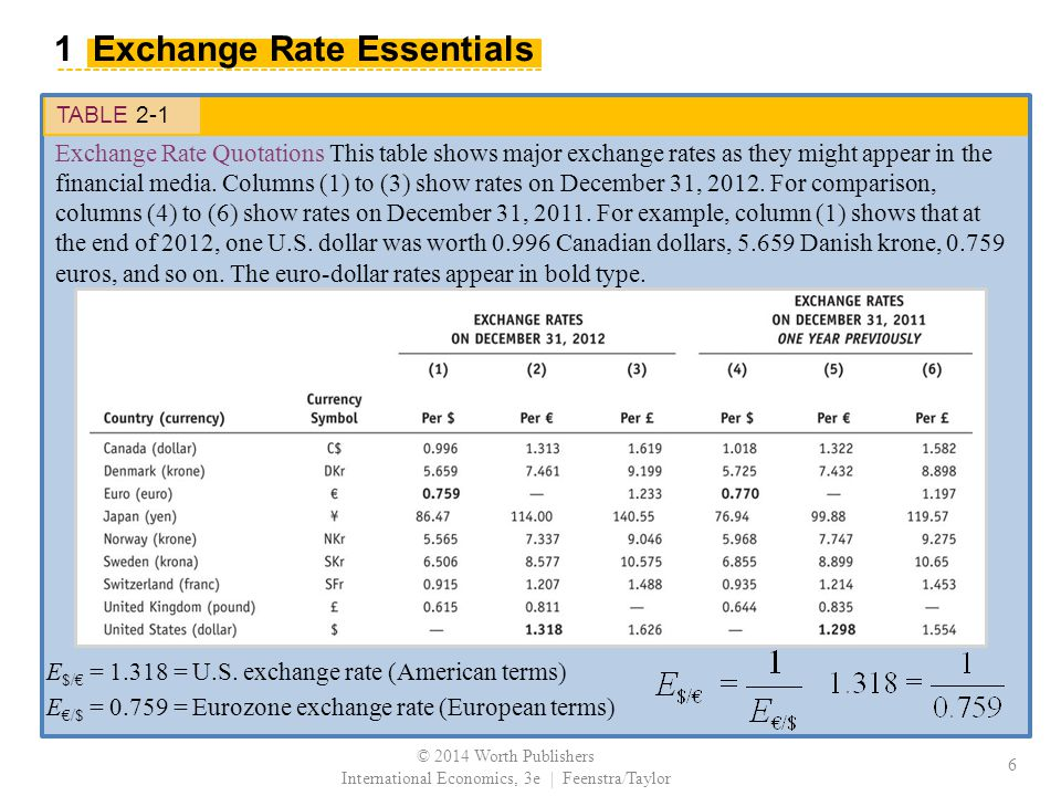 TABLE 2-1 Exchange Rate Quotations This table shows major exchange rates as they might appear in the financial media.