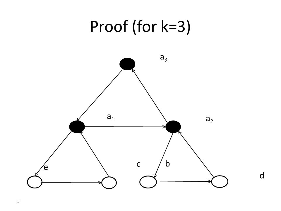Proof of Arrow's theorem Pivotal voter is dictator – Consider profile when pivotal voter has just moved B to top (and B has moved to top of result) – For any AC, let pivotal voter have A>B>C – Then A>C in result – This continues to hold even if any other voters change their preferences for A and C – Hence pivotal voter is dicatator for AC – Similar argument for AB