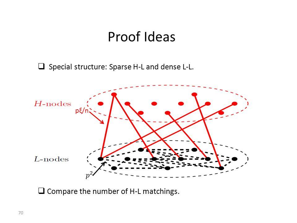  Special structure: Sparse H-L and dense L-L.  (PRA).