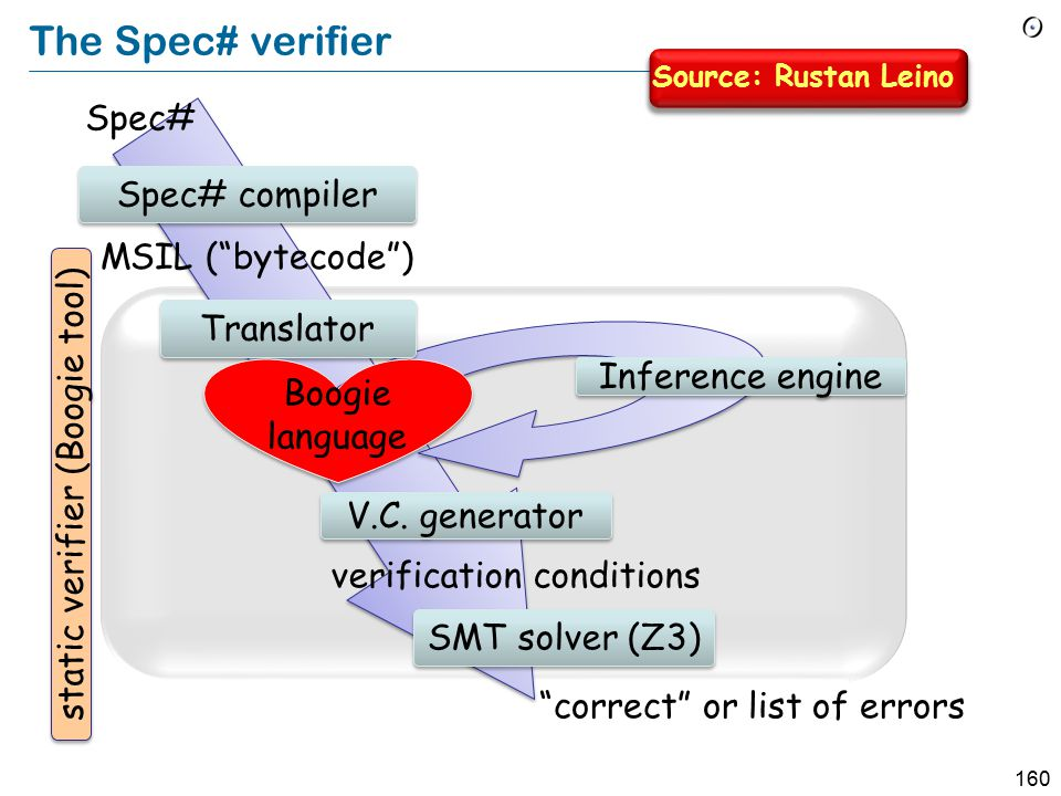159 Spec# contract example static int min (int x, int y) requires 0 <= x && 0 <= y ; ensures x < y .