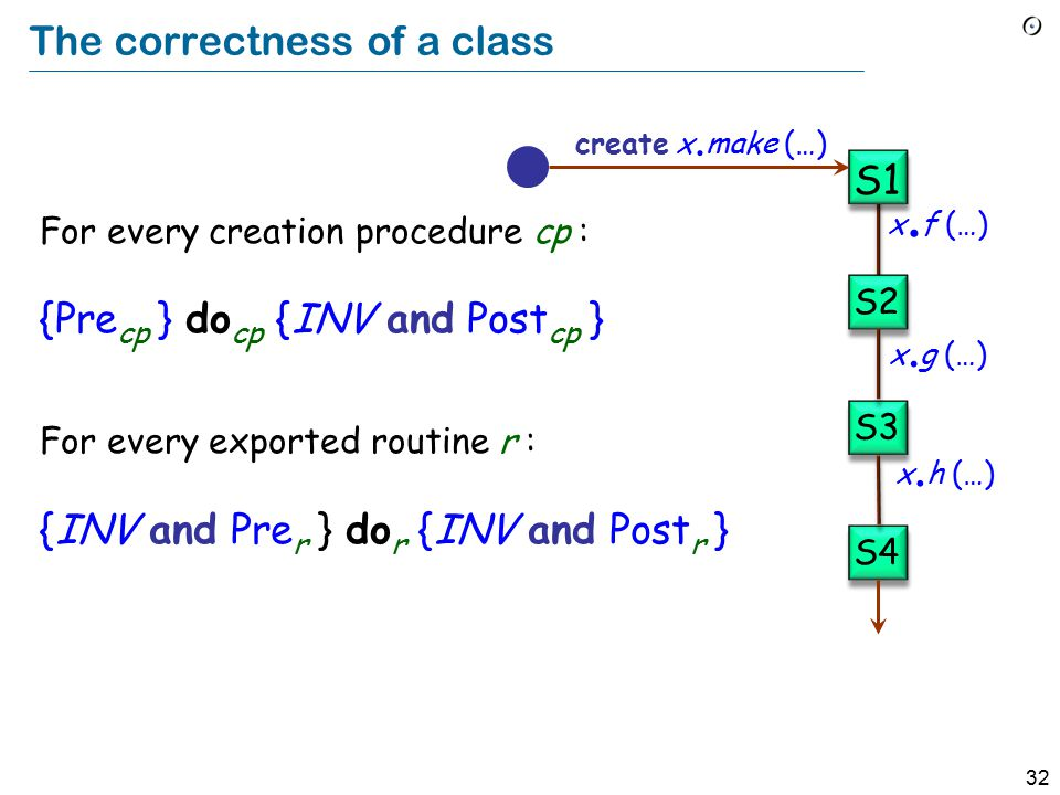 31 The class invariant Consistency constraint applicable to all instances of a class.
