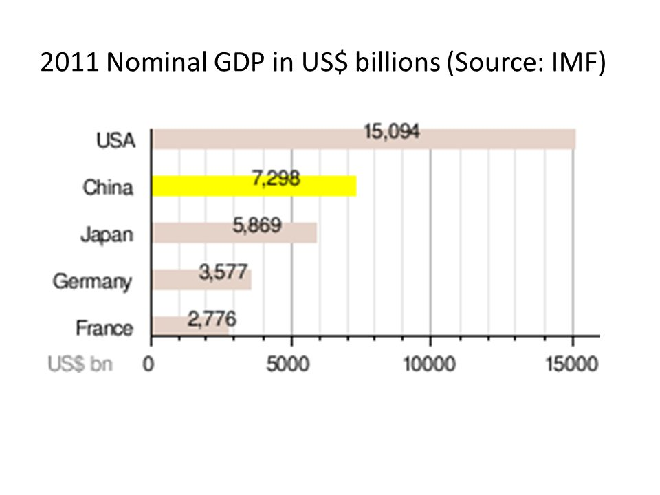 2011 Nominal GDP in US$ billions (Source: IMF)