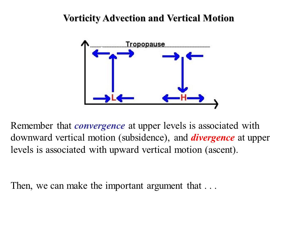Vorticity Advection and Vertical Motion Remember that convergence at upper levels is associated with downward vertical motion (subsidence), and diverg