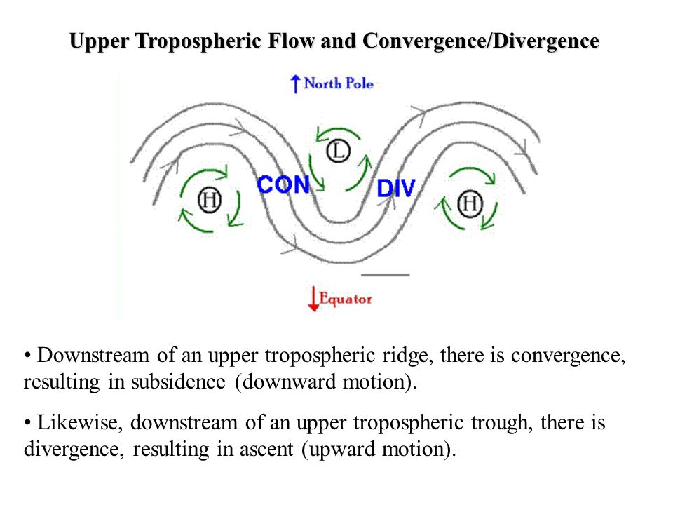 Upper Tropospheric Flow and Convergence/Divergence Downstream of an upper tropospheric ridge, there is convergence, resulting in subsidence (downward
