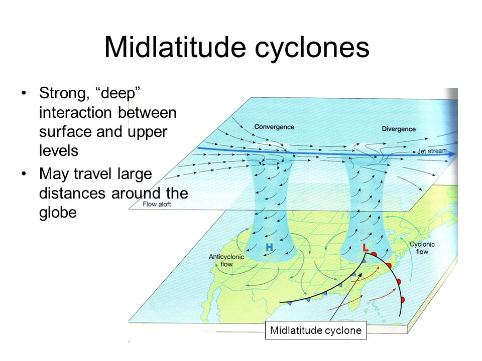 """Midlatitude cyclones Strong, """"deep"""" interaction between surface and upper levels May travel large distances around the globe Midlatitude cyclone"""