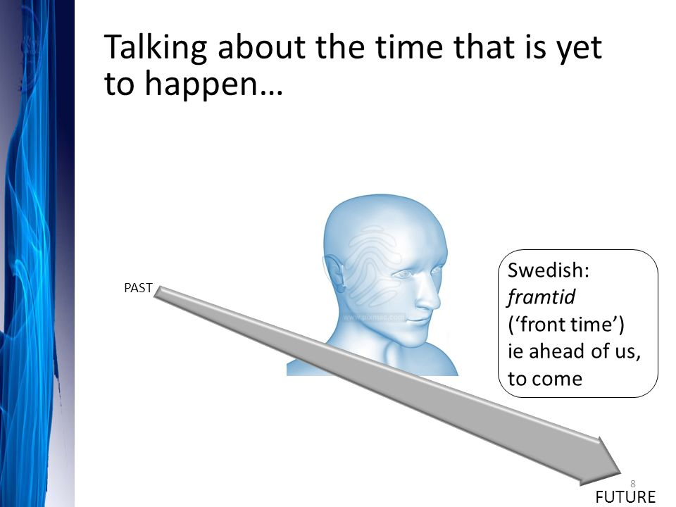 Talking about the time that is yet to happen… Swedish: framtid ('front time') ie ahead of us, to come FUTURE PAST 8