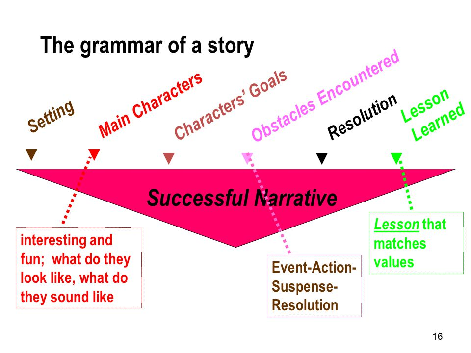 16 Successful Narrative Setting Main Characters Characters' Goals Obstacles Encountered Resolution The grammar of a story interesting and fun; what do they look like, what do they sound like Event-Action- Suspense- Resolution Lesson Learned Lesson that matches values
