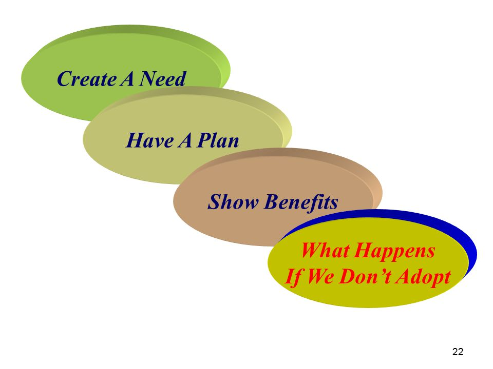 22 Create A Need Have A Plan Show Benefits What Happens If We Don't Adopt