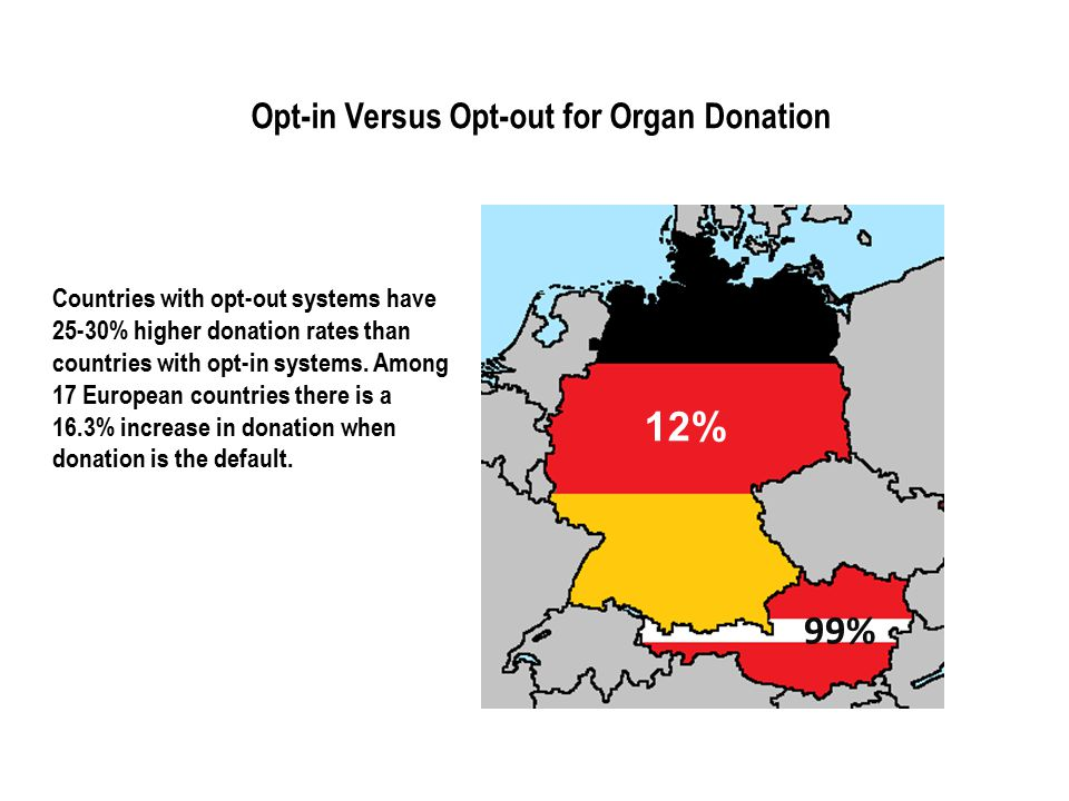 12% 99% Opt-in Versus Opt-out for Organ Donation Countries with opt-out systems have 25-30% higher donation rates than countries with opt-in systems.
