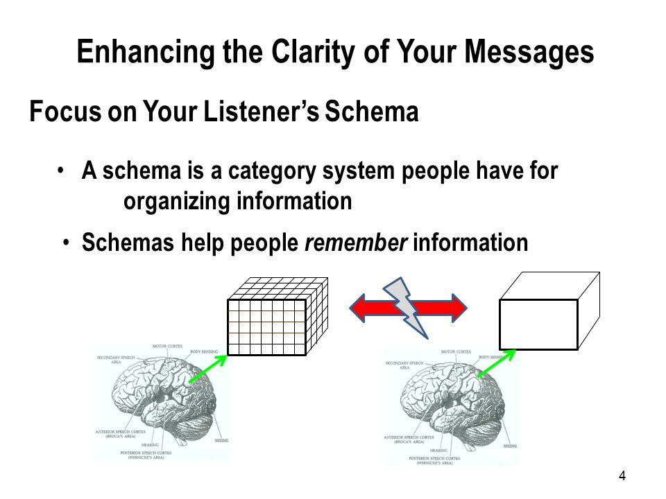 4 A schema is a category system people have for organizing information Focus on Your Listener's Schema Schemas help people remember information Enhancing the Clarity of Your Messages