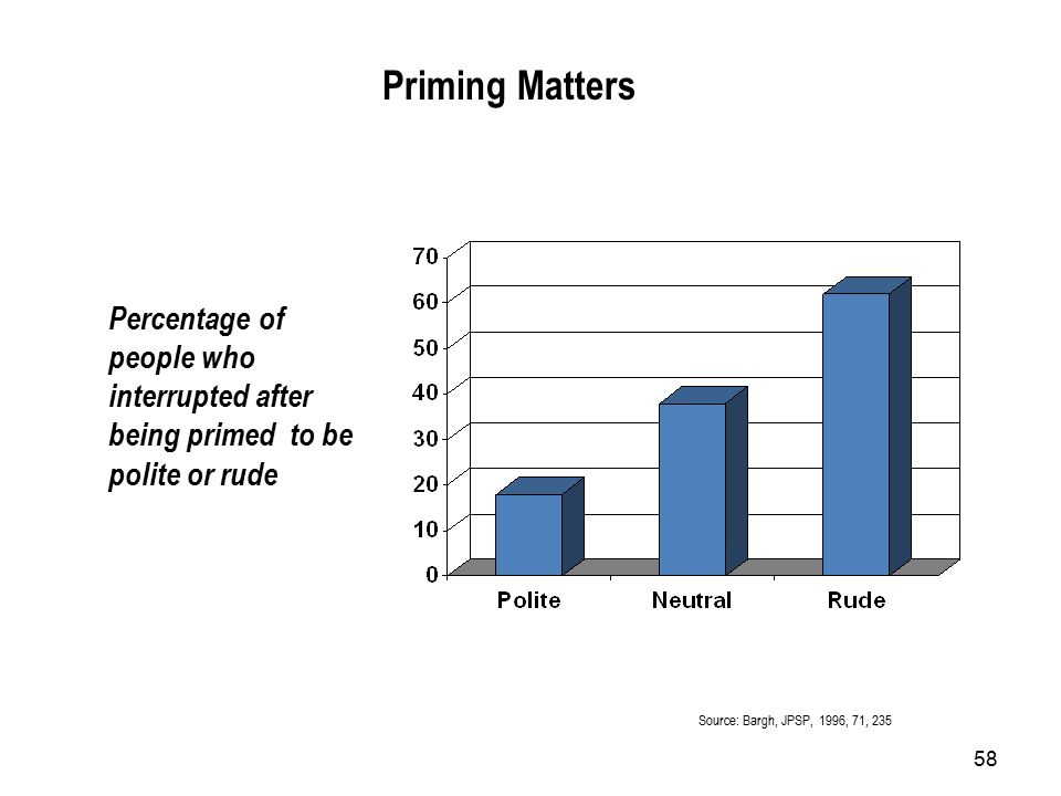 58 Priming Matters Percentage of people who interrupted after being primed to be polite or rude Source: Bargh, JPSP, 1996, 71, 235