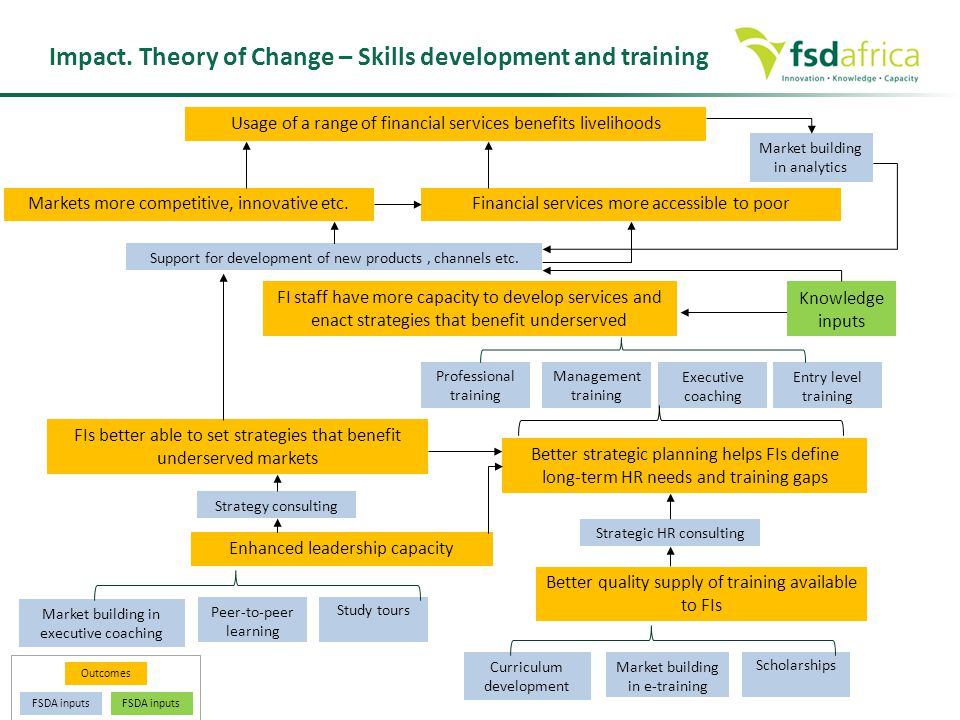 Impact. Theory of Change – Skills development and training Market building in executive coaching Study tours Peer-to-peer learning Enhanced leadership