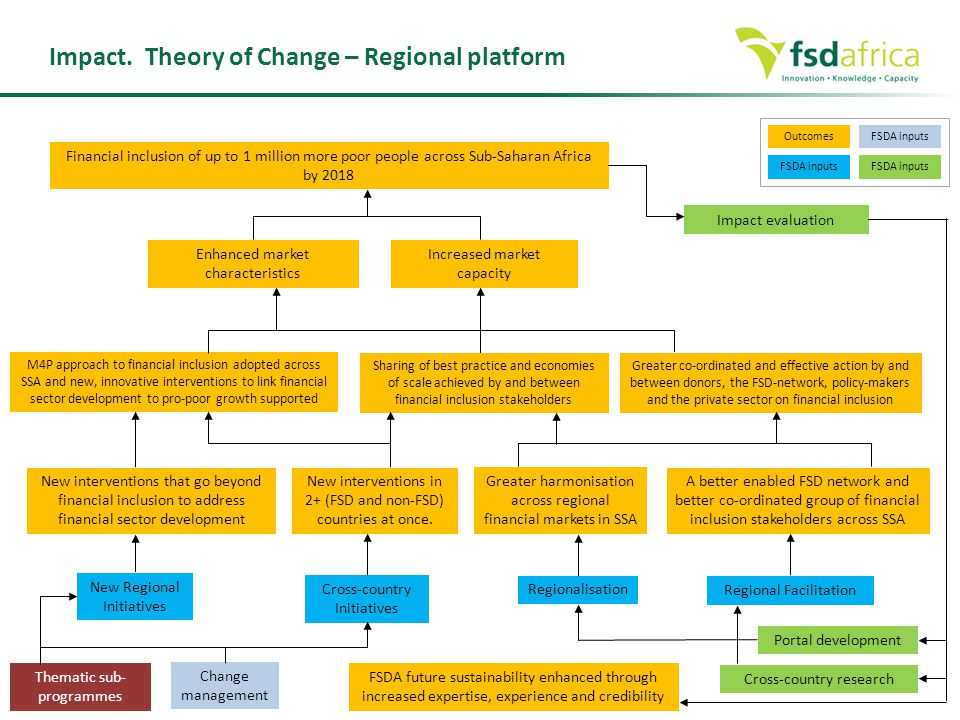 Impact. Theory of Change – Regional platform Outcomes FSDA inputs Regional Facilitation Cross-country Initiatives Regionalisation A better enabled FSD