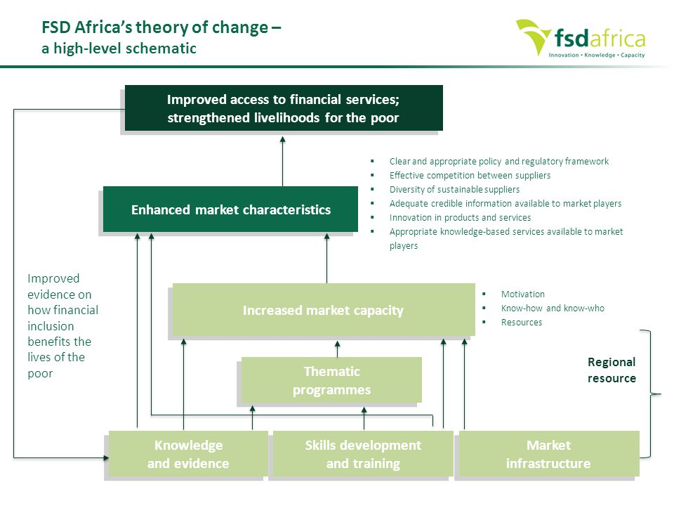 FSD Africa's theory of change – a high-level schematic Enhanced market characteristics  Clear and appropriate policy and regulatory framework  Effec