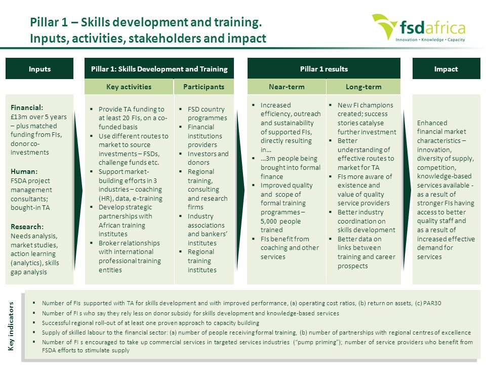  Number of FIs supported with TA for skills development and with improved performance, (a) operating cost ratios, (b) return on assets, (c) PAR30  N