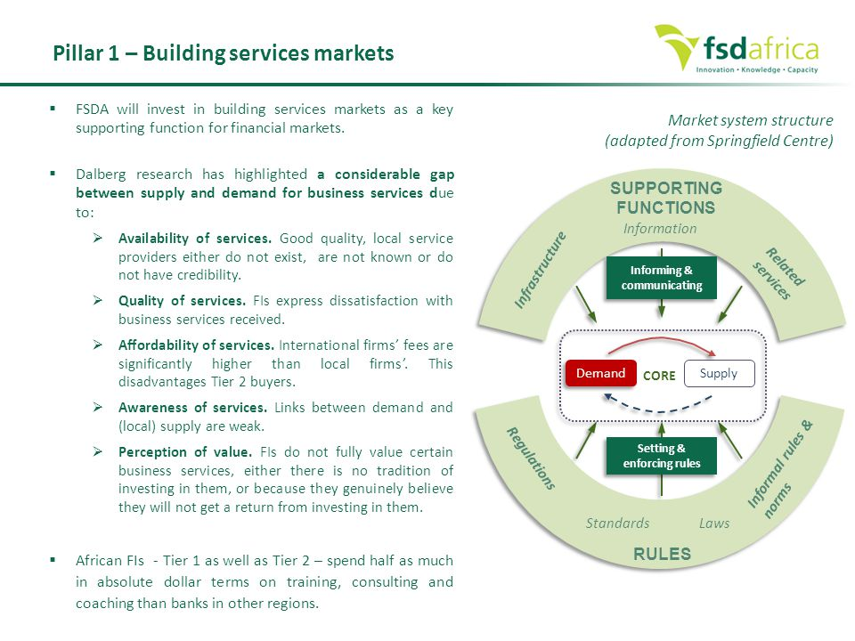  FSDA will invest in building services markets as a key supporting function for financial markets.  Dalberg research has highlighted a considerable