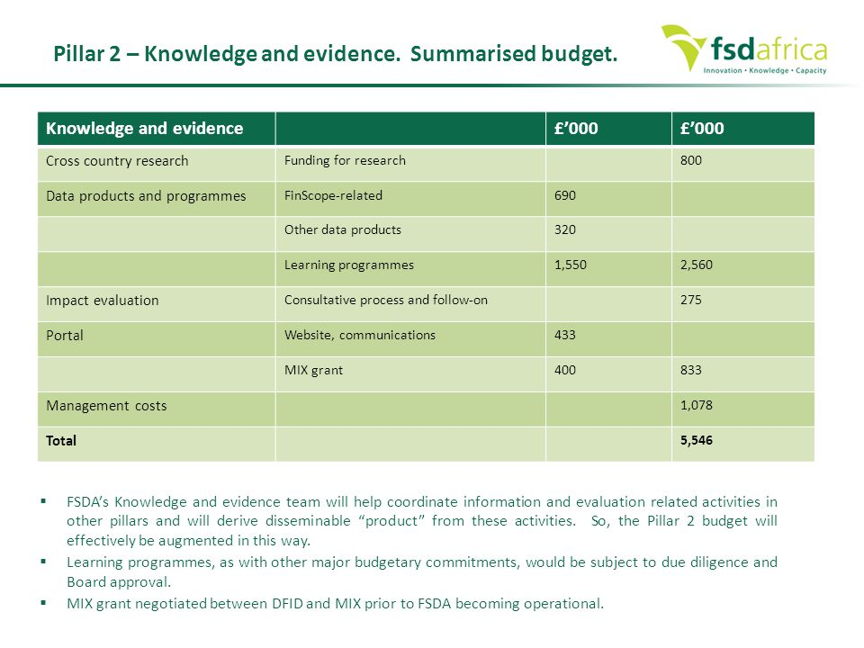 Knowledge and evidence£'000 Cross country research Funding for research800 Data products and programmes FinScope-related690 Other data products320 Lea