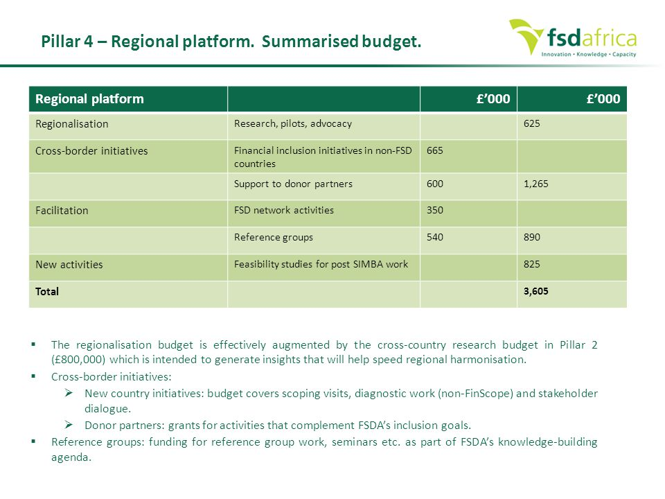 Regional platform£'000 Regionalisation Research, pilots, advocacy625 Cross-border initiatives Financial inclusion initiatives in non-FSD countries 665