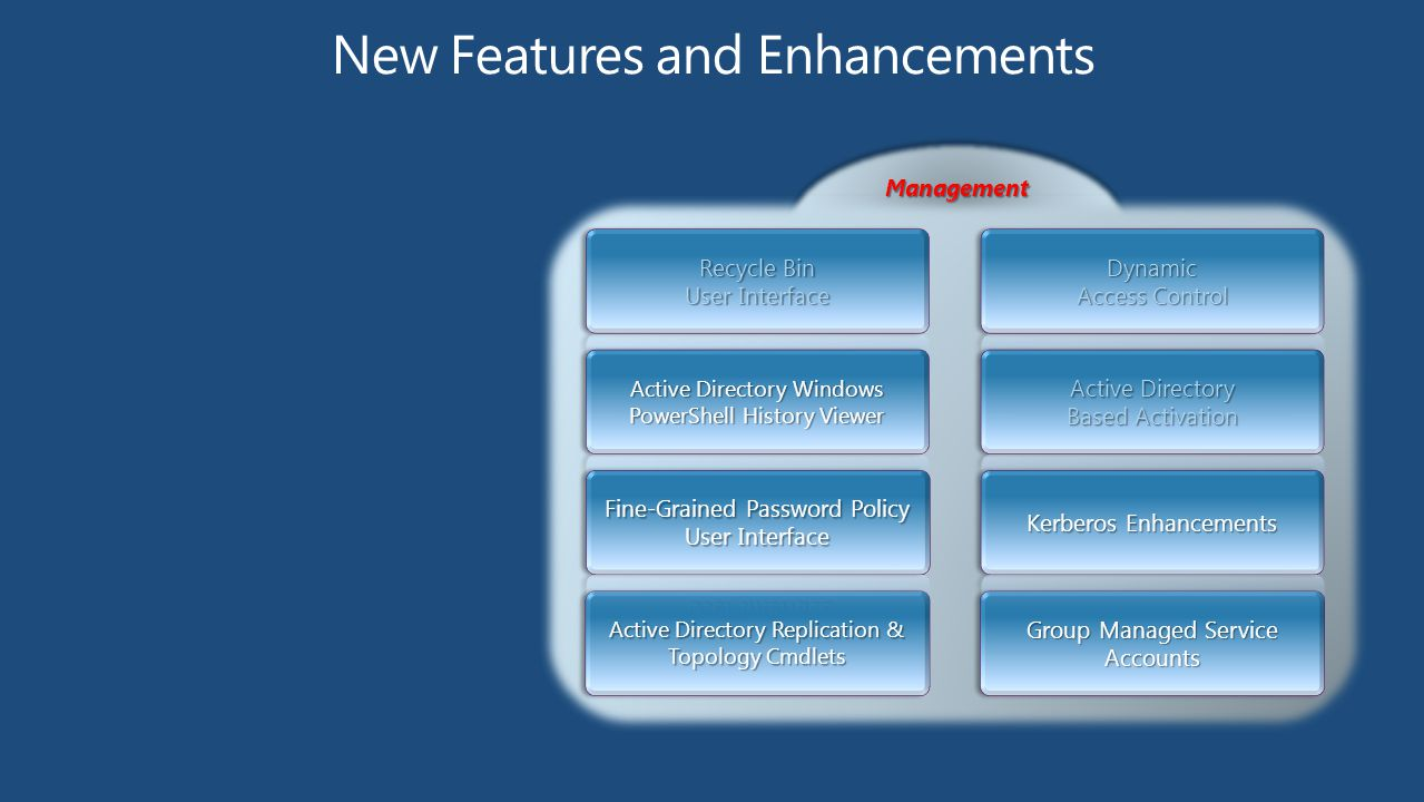 ManagementManagement Active Directory Replication & Topology Cmdlets Group Managed Service Accounts