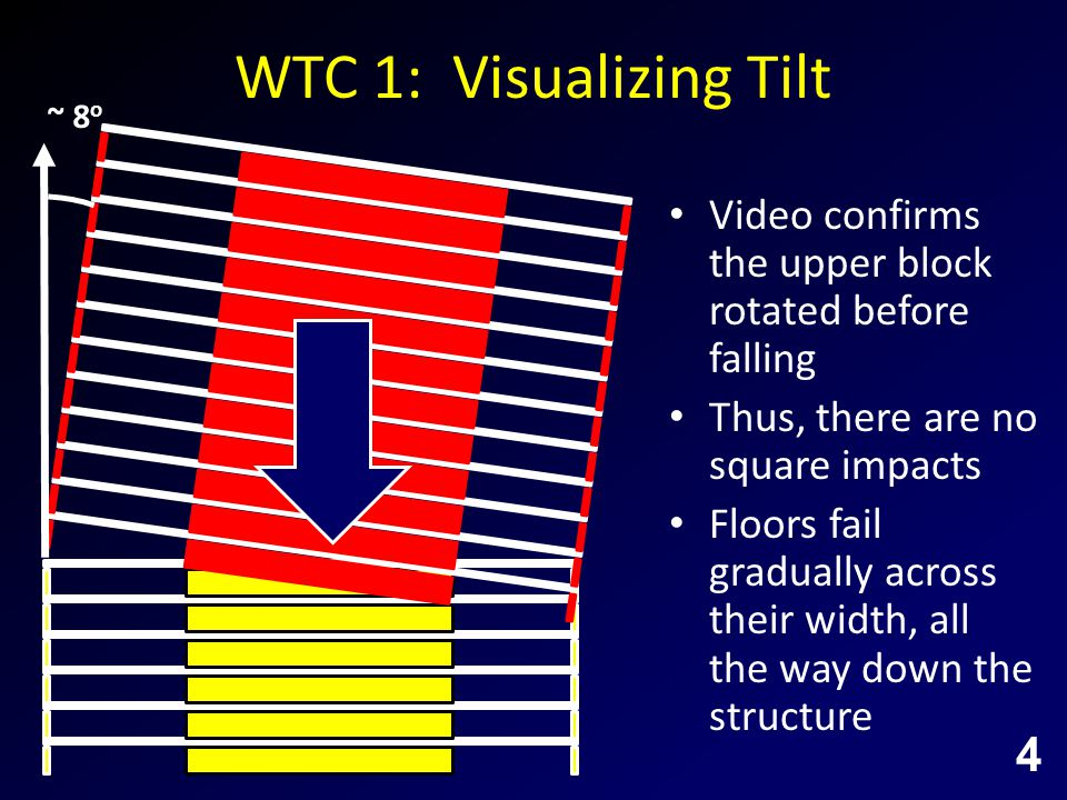 WTC 1: Visualizing Tilt Video confirms the upper block rotated before falling Thus, there are no square impacts Floors fail gradually across their width, all the way down the structure ~ 8 o 4