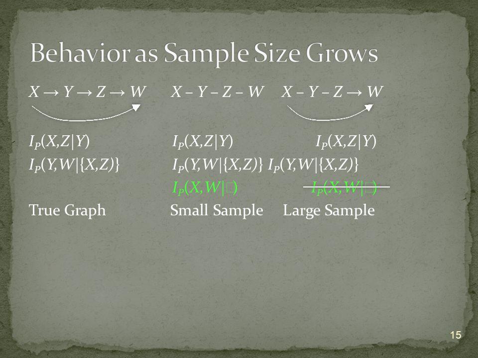 X → Y → Z → W X – Y – Z – W X – Y – Z → W I P (X,Z|Y) I P (X,Z|Y) I P (X,Z|Y) I P (Y,W|{X,Z)}I P (Y,W|{X,Z)} I P (Y,W|{X,Z)} I P (X,W| ∅ ) True Graph Small Sample Large Sample 15