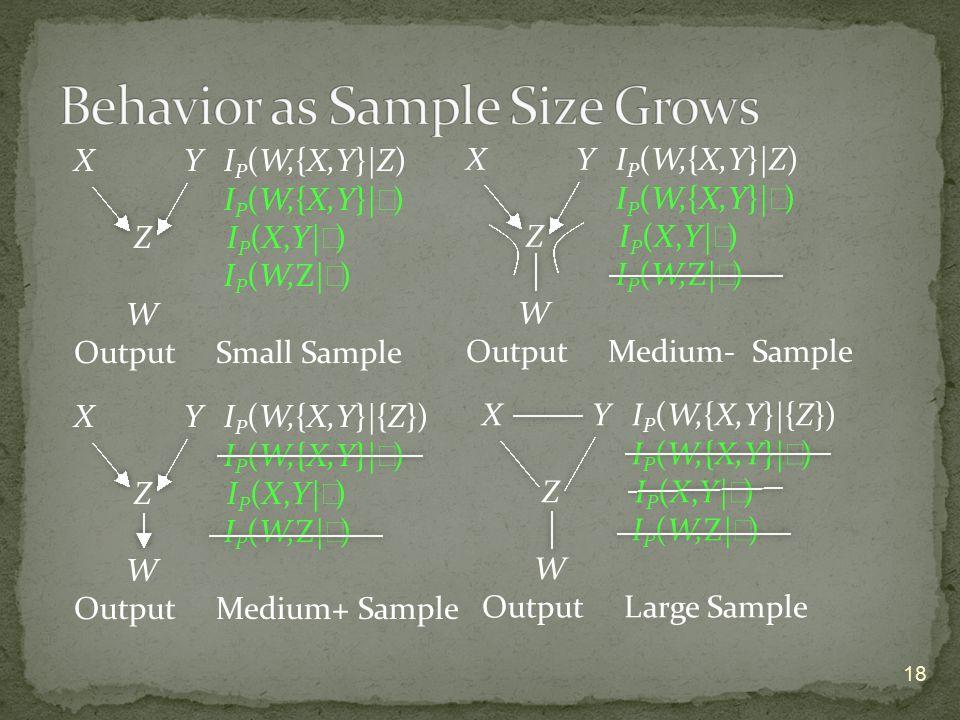 18 X Y I P (W,{X,Y}|Z) I P (W,{X,Y}| ∅ ) Z I P (X,Y| ∅ ) I P (W,Z| ∅ ) W Output Small Sample X Y I P (W,{X,Y}|Z) I P (W,{X,Y}| ∅ ) Z I P (X,Y| ∅ ) I P (W,Z| ∅ ) W Output Medium- Sample X Y I P (W,{X,Y}|{Z}) I P (W,{X,Y}| ∅ ) Z I P (X,Y| ∅ ) I P (W,Z| ∅ ) W Output Medium+ Sample X Y I P (W,{X,Y}|{Z}) I P (W,{X,Y}| ∅ ) Z I P (X,Y| ∅ ) I P (W,Z| ∅ ) W Output Large Sample