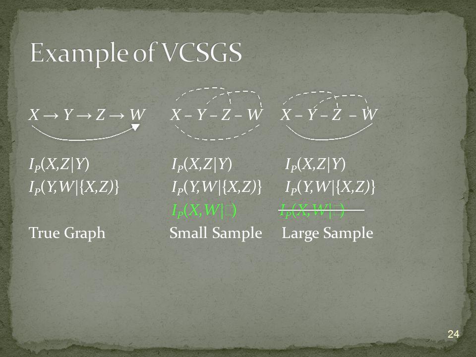 X → Y → Z → W X – Y – Z – W X – Y – Z – W I P (X,Z|Y) I P (X,Z|Y) I P (X,Z|Y) I P (Y,W|{X,Z)}I P (Y,W|{X,Z)} I P (Y,W|{X,Z)} I P (X,W| ∅ ) True Graph Small Sample Large Sample 24