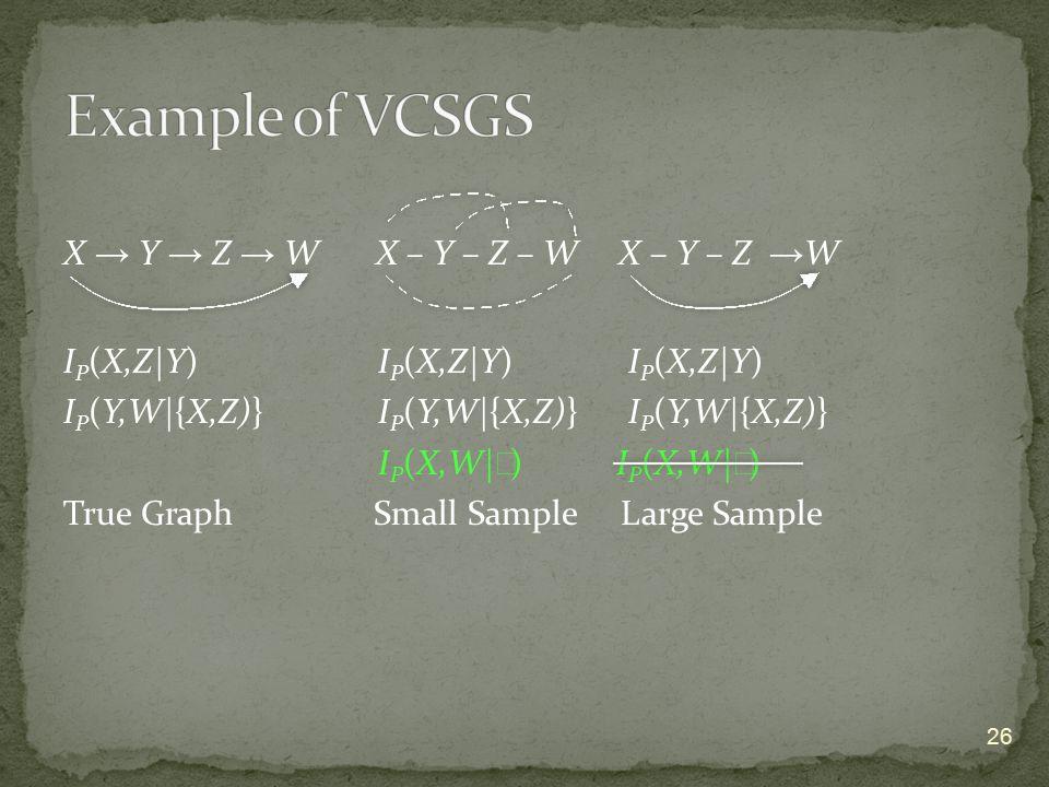 X → Y → Z → W X – Y – Z – W X – Y – Z → W I P (X,Z|Y) I P (X,Z|Y) I P (X,Z|Y) I P (Y,W|{X,Z)}I P (Y,W|{X,Z)} I P (Y,W|{X,Z)} I P (X,W| ∅ ) True Graph