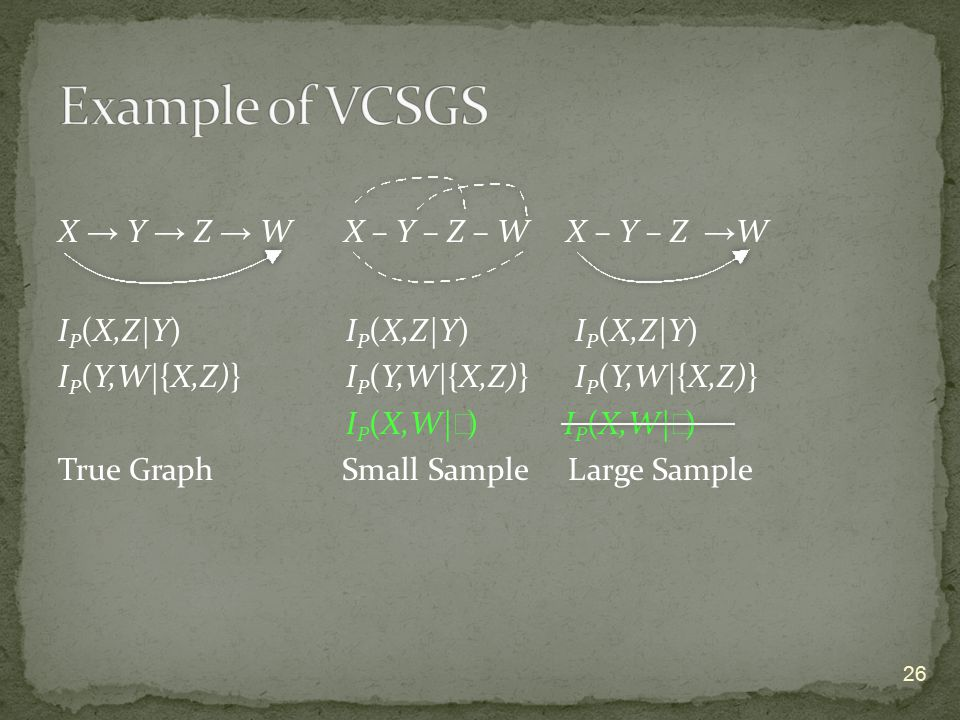 X → Y → Z → W X – Y – Z – W X – Y – Z → W I P (X,Z|Y) I P (X,Z|Y) I P (X,Z|Y) I P (Y,W|{X,Z)}I P (Y,W|{X,Z)} I P (Y,W|{X,Z)} I P (X,W| ∅ ) True Graph Small Sample Large Sample 26