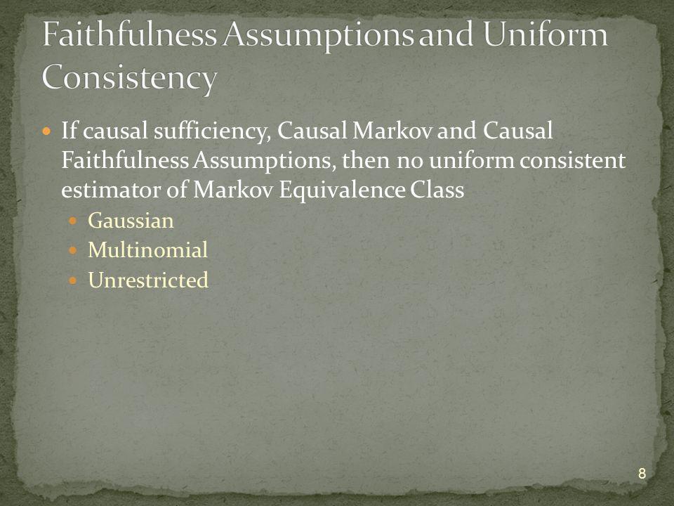 If causal sufficiency, Causal Markov and Causal Faithfulness Assumptions, then no uniform consistent estimator of Markov Equivalence Class Gaussian Mu