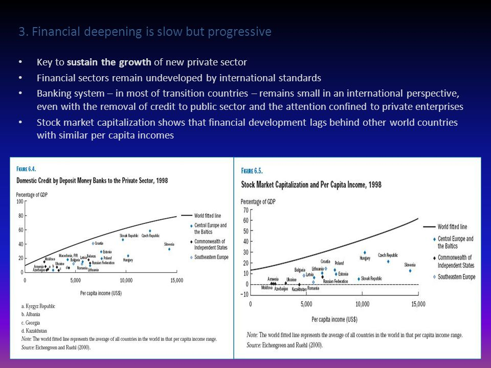 3. Financial deepening is slow but progressive Key to sustain the growth of new private sector Financial sectors remain undeveloped by international s