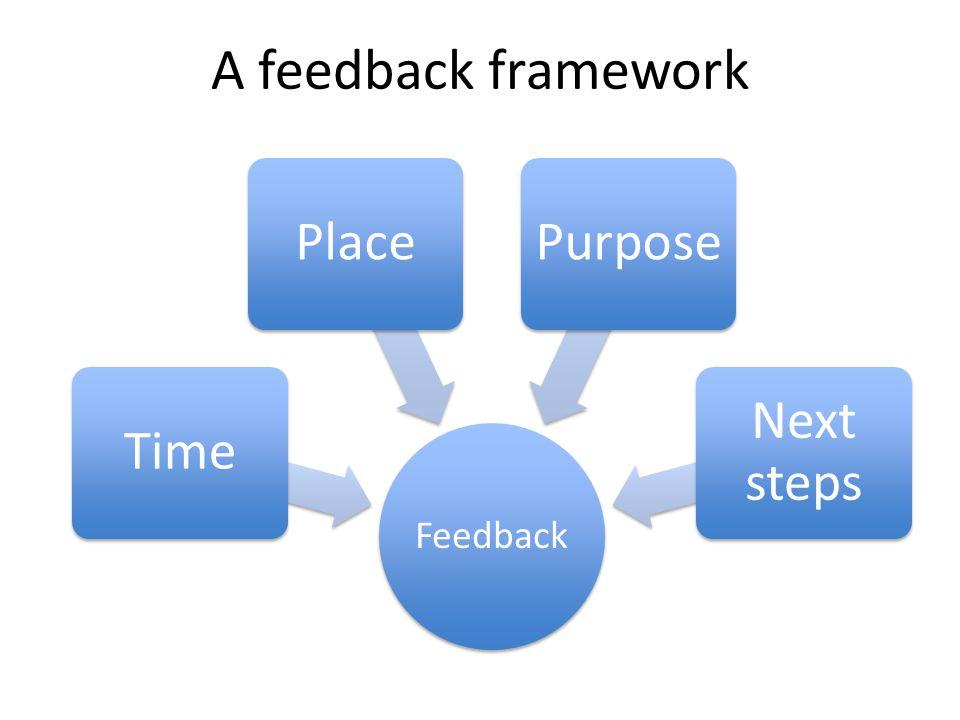 A feedback framework Feedback TimePlacePurpose Next steps