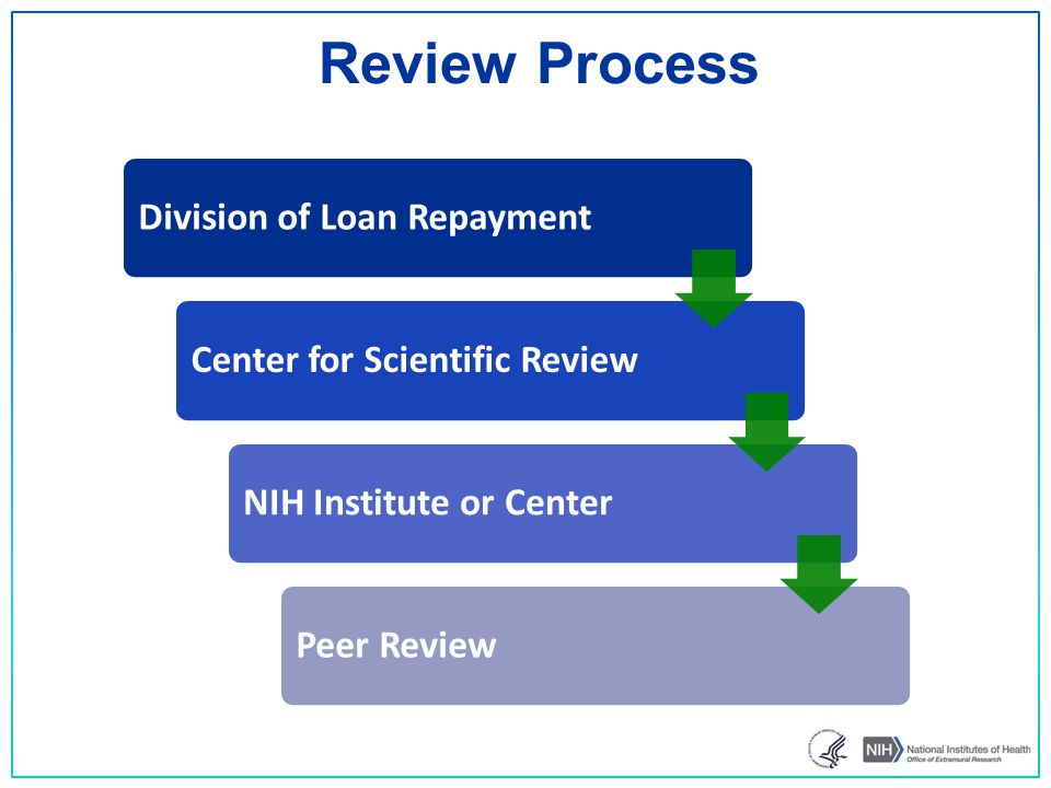 Division of Loan RepaymentCenter for Scientific ReviewNIH Institute or CenterPeer Review Review Process