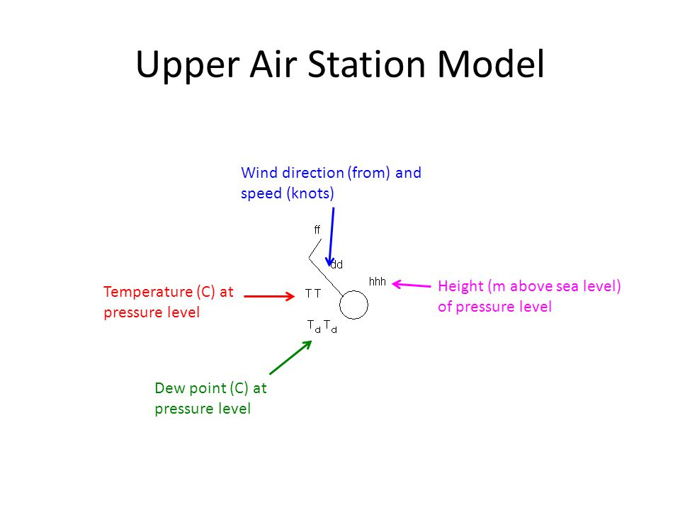 Upper Air Station Model Height (m above sea level) of pressure level Temperature (C) at pressure level Dew point (C) at pressure level Wind direction
