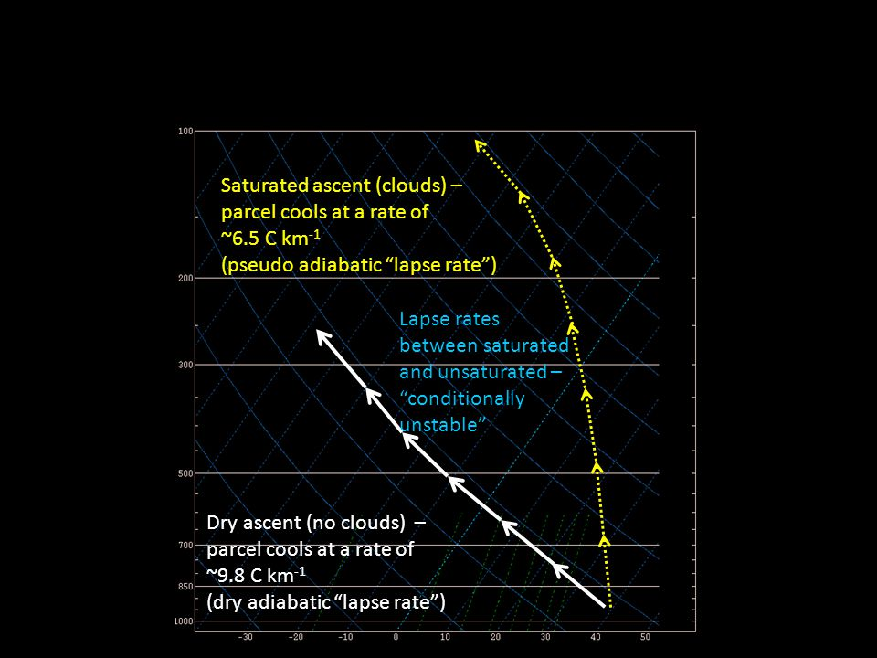 "Dry ascent (no clouds) – parcel cools at a rate of ~9.8 C km -1 (dry adiabatic ""lapse rate"") Saturated ascent (clouds) – parcel cools at a rate of ~6."