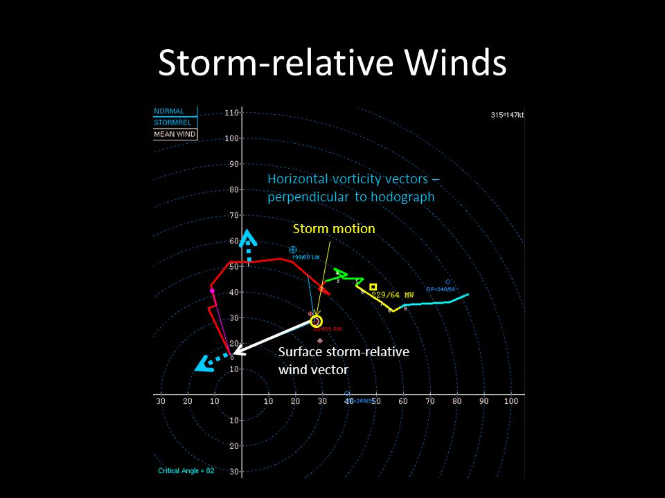 Storm-relative Winds Surface storm-relative wind vector Storm motion Horizontal vorticity vectors – perpendicular to hodograph