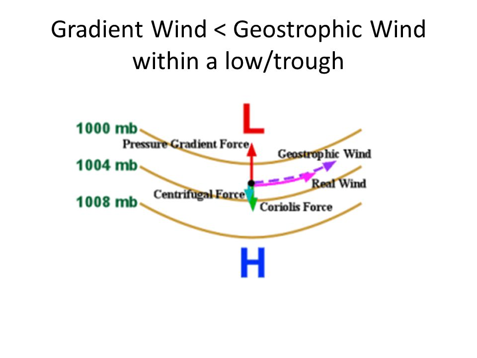 Gradient Wind < Geostrophic Wind within a low/trough