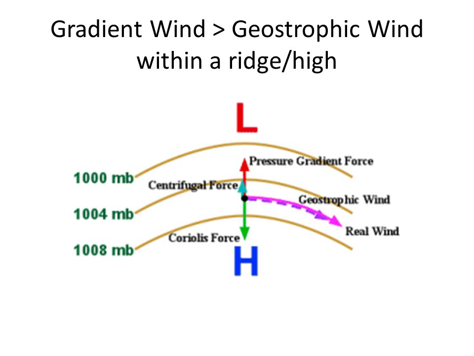 Gradient Wind > Geostrophic Wind within a ridge/high