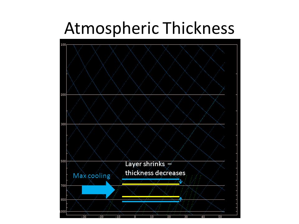 Atmospheric Thickness Max cooling Layer shrinks – thickness decreases