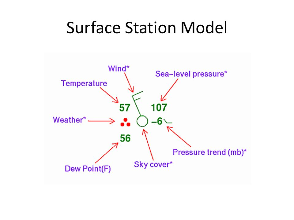 Surface Station Model