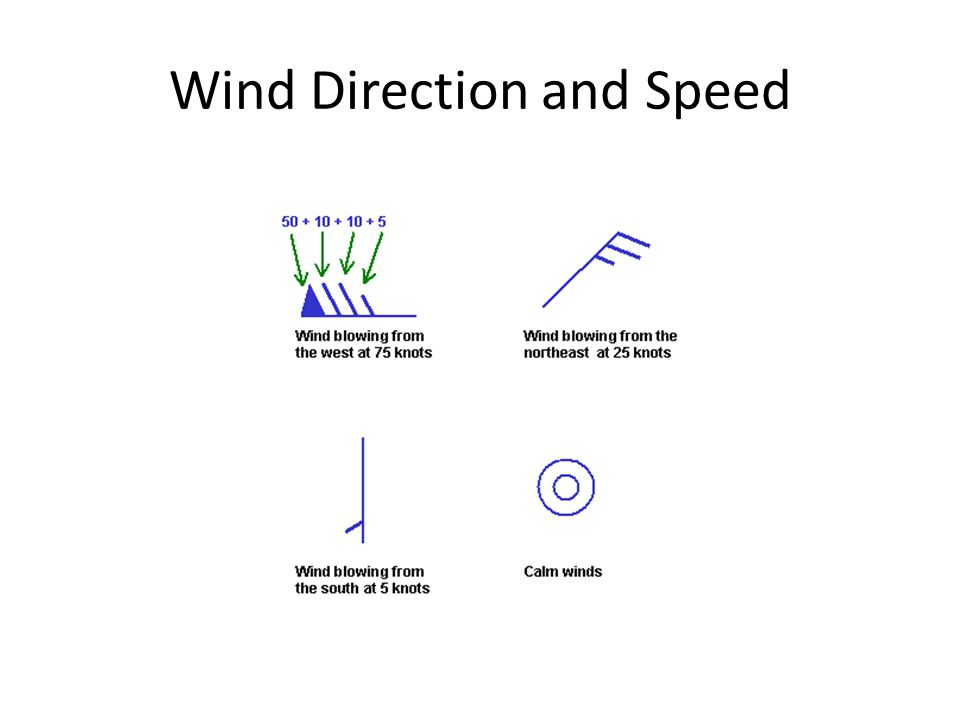 Wind Direction and Speed