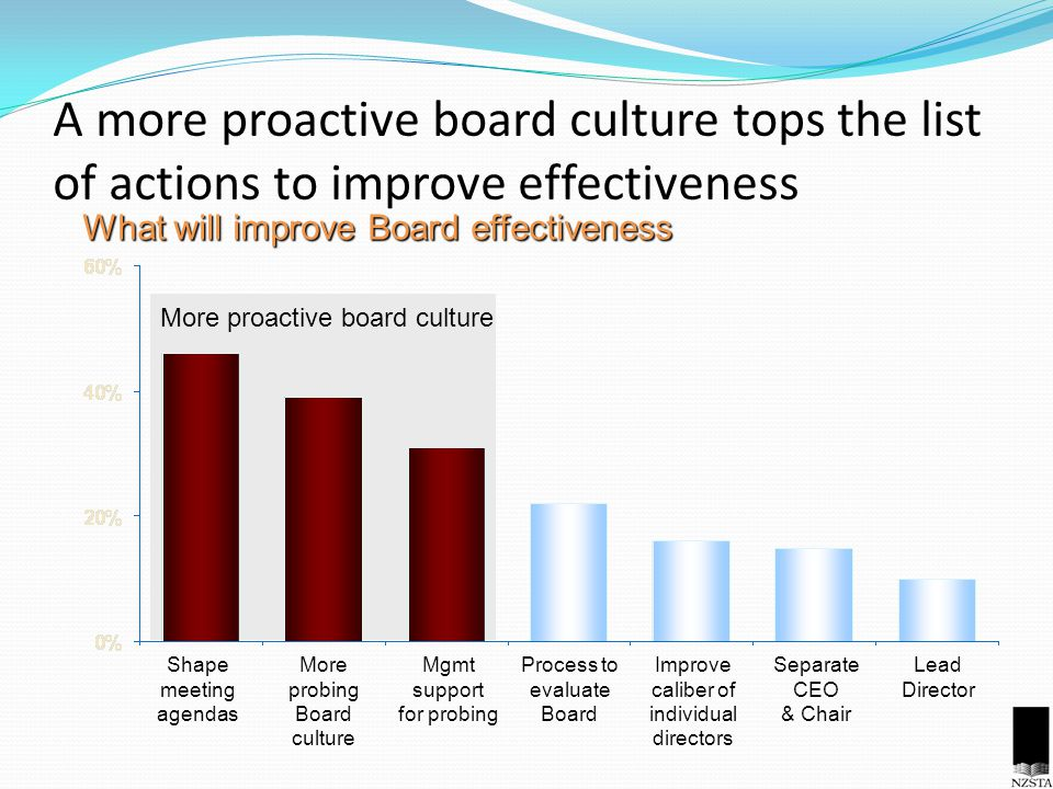 A more proactive board culture tops the list of actions to improve effectiveness What will improve Board effectiveness Shape meeting agendas More prob