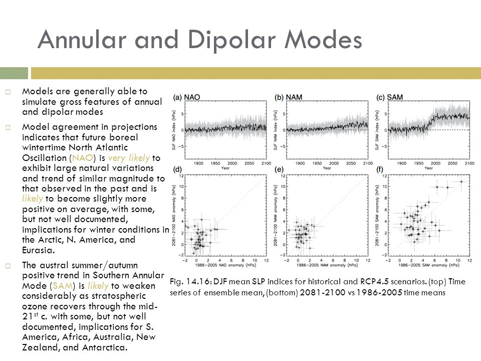 Annular and Dipolar Modes Fig. 14.16: DJF mean SLP indices for historical and RCP4.5 scenarios.