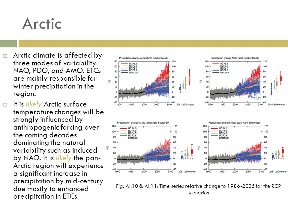 Arctic  Arctic climate is affected by three modes of variability: NAO, PDO, and AMO.